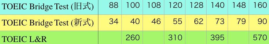TOEIC BridgeとTOEICのスコア比較表と点数の換算表